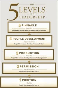 John Maxwell ladder of Leadership